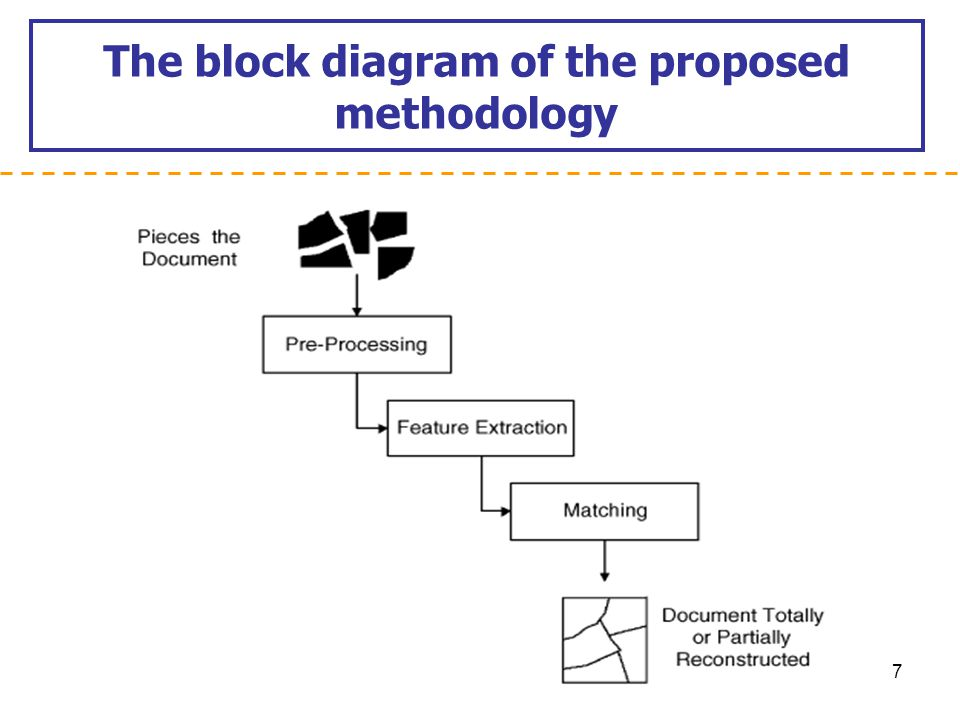 The block diagram of the proposed methodology