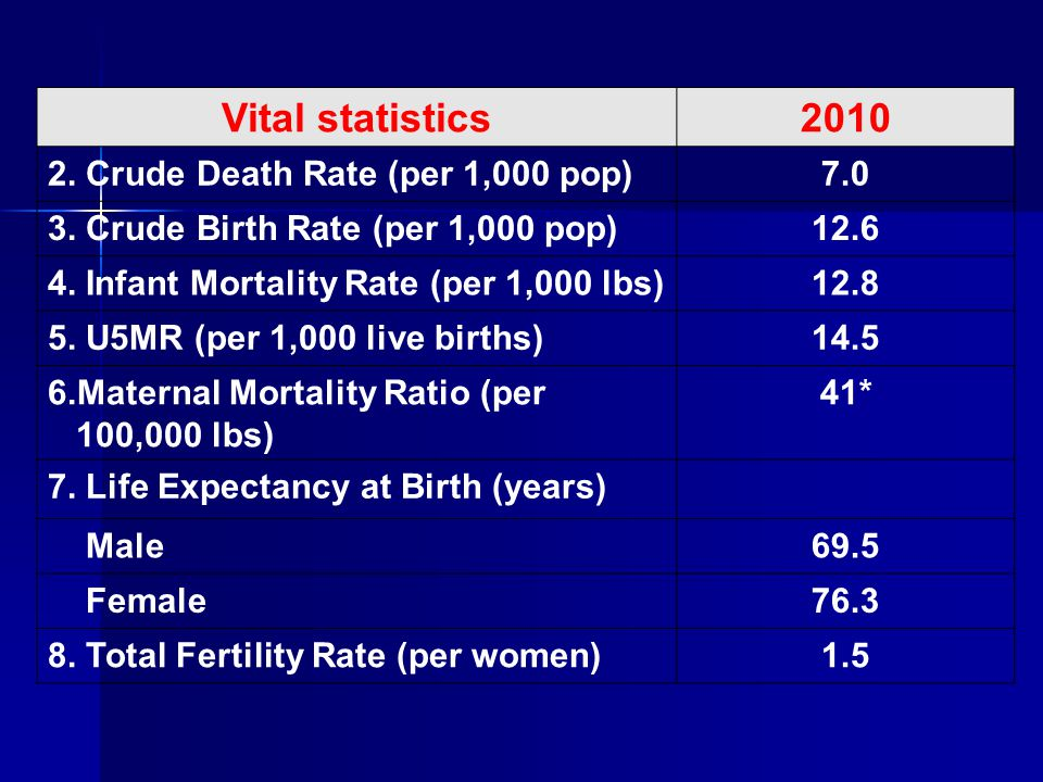 Vital statistics 2010 2. Crude Death Rate (per 1,000 pop) 7.0