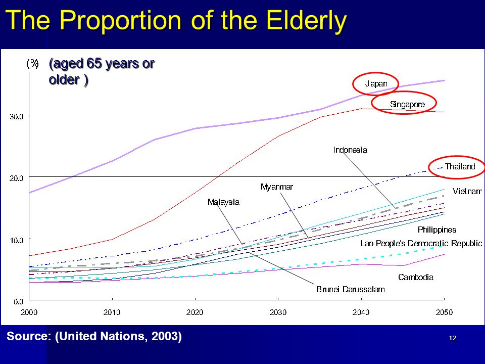 The Proportion of the Elderly