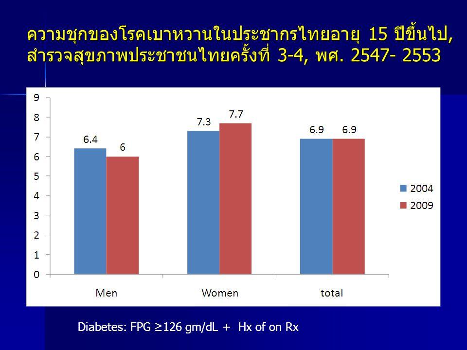 ความชุกของโรคเบาหวานในประชากรไทยอายุ 15 ปีขึ้นไป, สำรวจสุขภาพประชาชนไทยครั้งที่ 3-4, พศ. 2547- 2553
