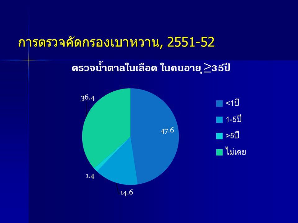 การตรวจคัดกรองเบาหวาน, 2551-52