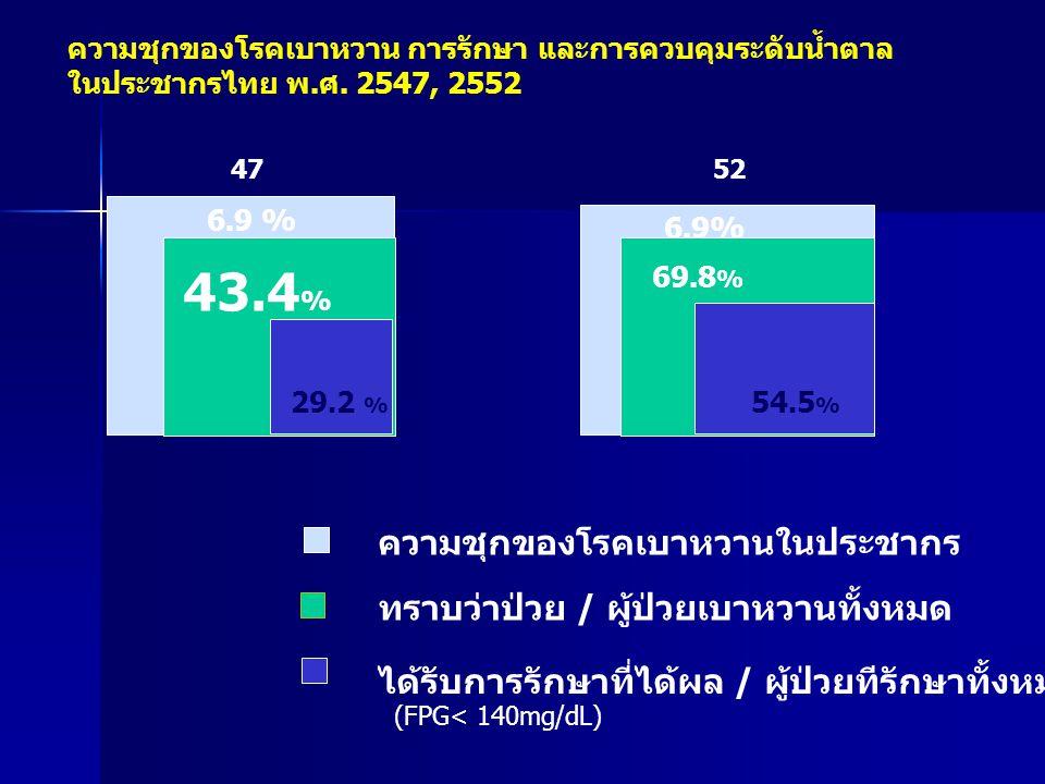 43.4% ความชุกของโรคเบาหวานในประชากร