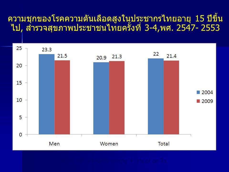 ความชุกของโรคความดันเลือดสูงในประชากรไทยอายุ 15 ปีขึ้นไป, สำรวจสุขภาพประชาชนไทยครั้งที่ 3-4,พศ. 2547- 2553