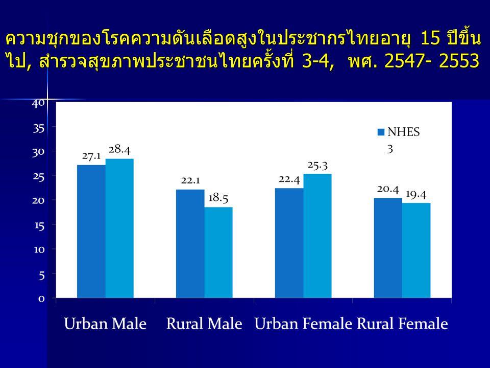 ความชุกของโรคความดันเลือดสูงในประชากรไทยอายุ 15 ปีขึ้นไป, สำรวจสุขภาพประชาชนไทยครั้งที่ 3-4, พศ. 2547- 2553