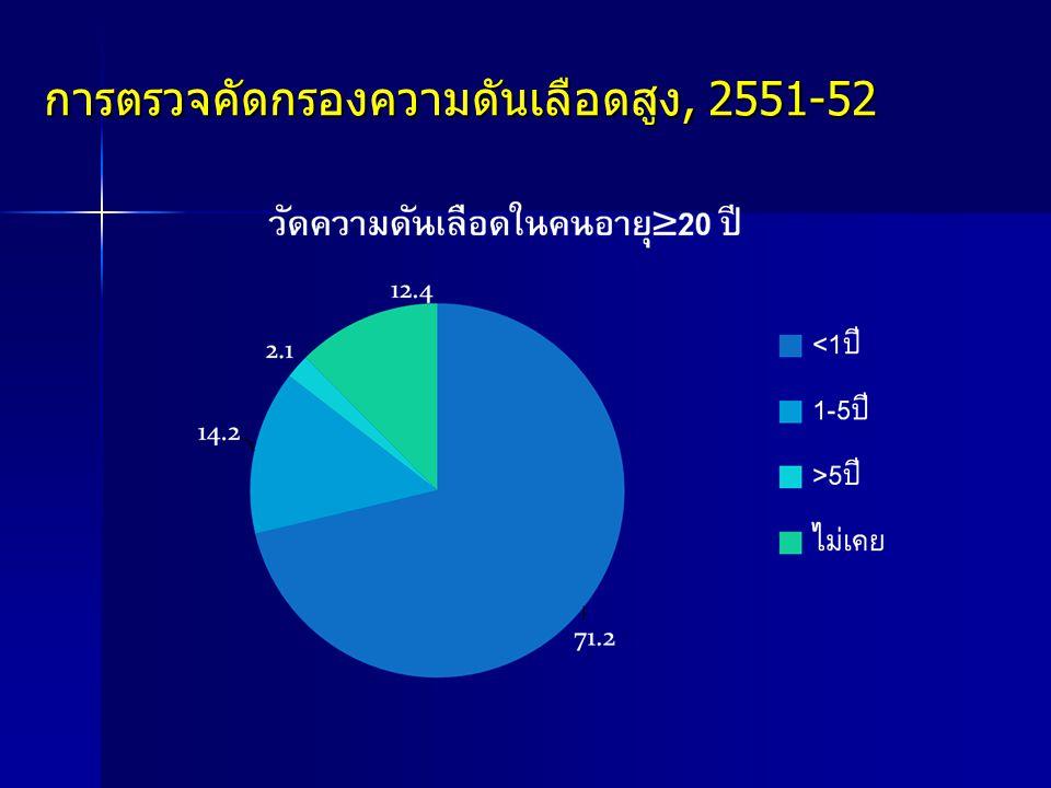การตรวจคัดกรองความดันเลือดสูง, 2551-52