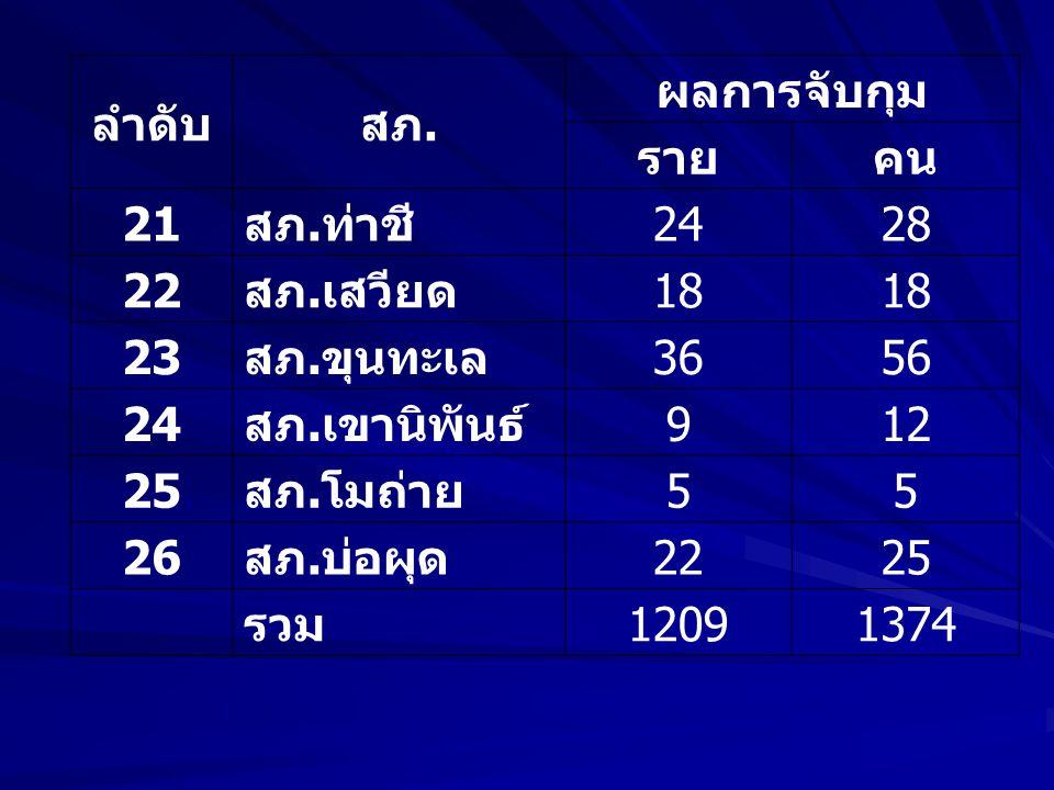 ลำดับ สภ. ผลการจับกุม. ราย. คน. 21. สภ.ท่าชี 24. 28. 22. สภ.เสวียด. 18. 23. สภ.ขุนทะเล.