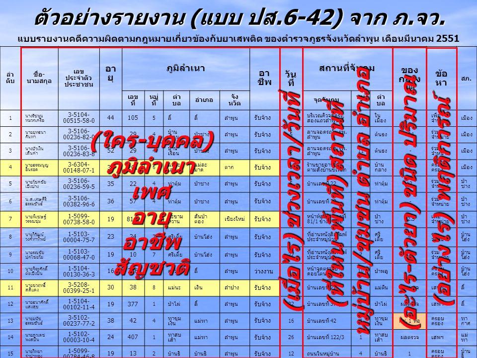 ตัวอย่างรายงาน (แบบ ปส.6-42) จาก ภ.จว.