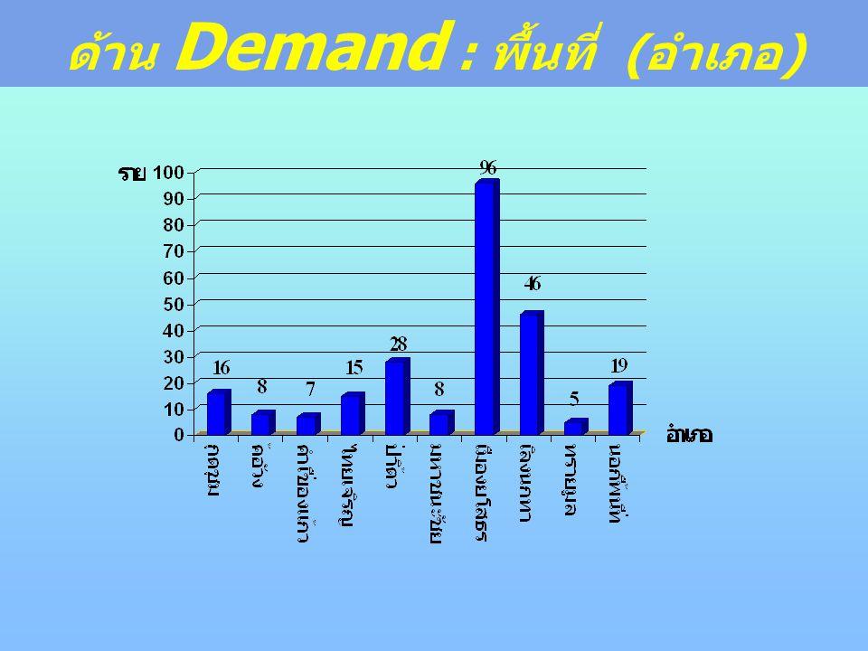 ด้าน Demand : พื้นที่ (อำเภอ)