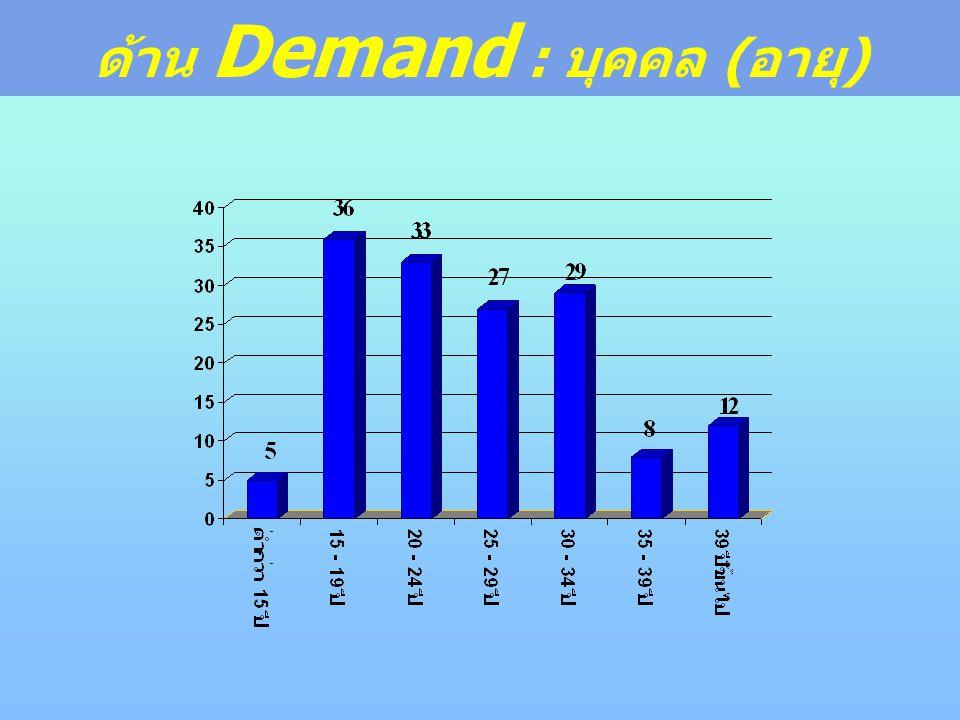 ด้าน Demand : บุคคล (อายุ)