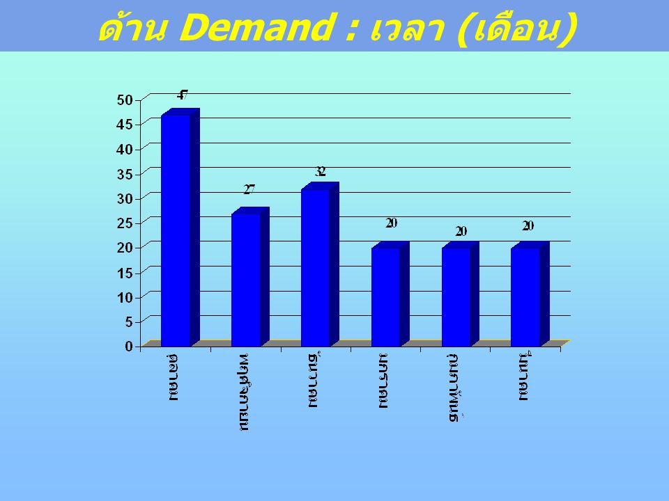 ด้าน Demand : เวลา (เดือน)