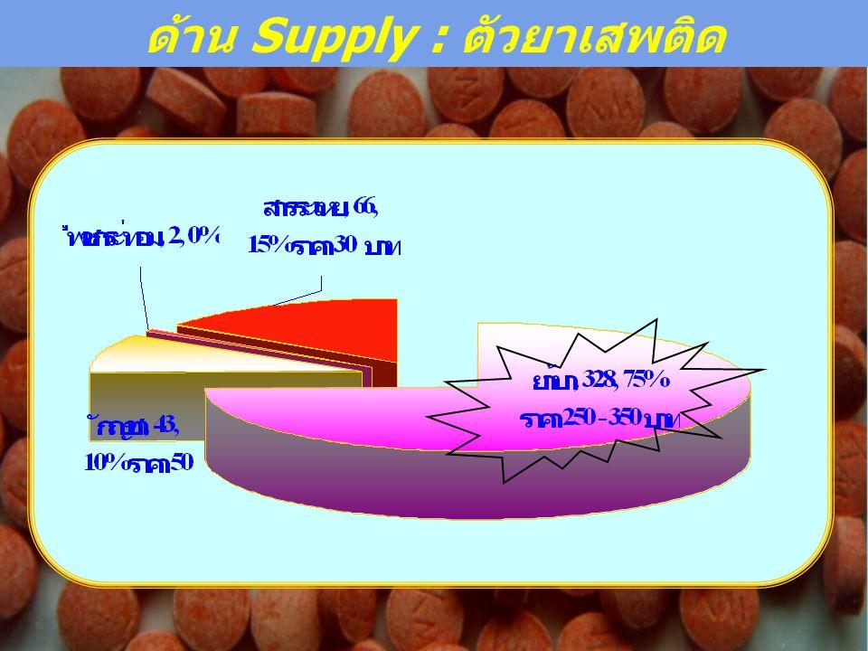 ด้าน Supply : ตัวยาเสพติด