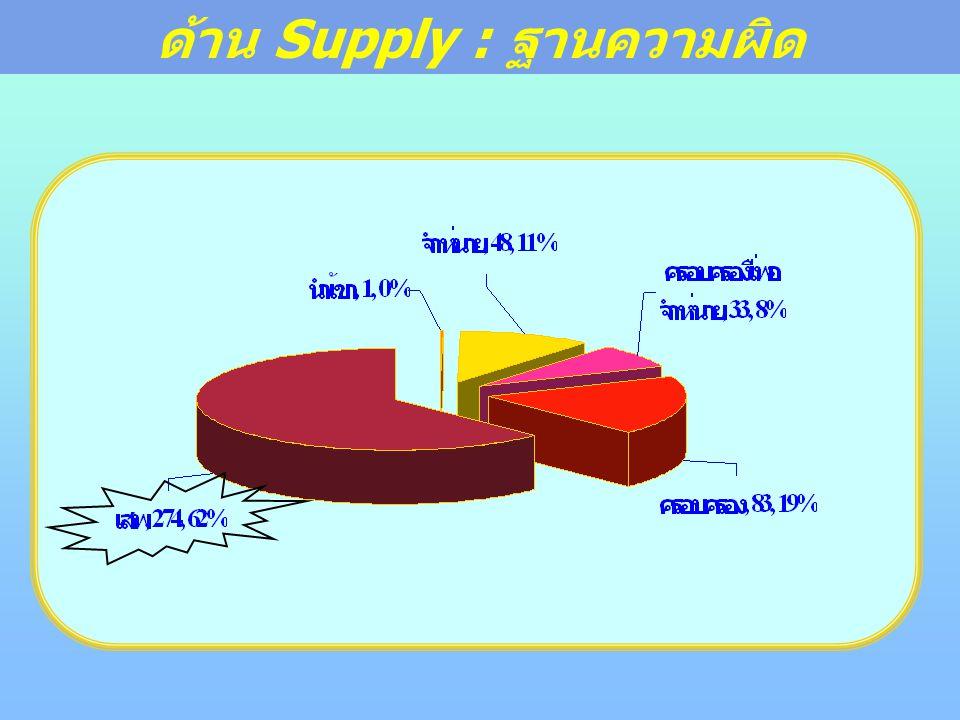 ด้าน Supply : ฐานความผิด