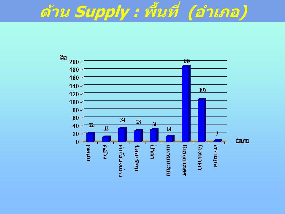 ด้าน Supply : พื้นที่ (อำเภอ)