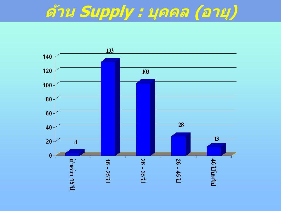 ด้าน Supply : บุคคล (อายุ)