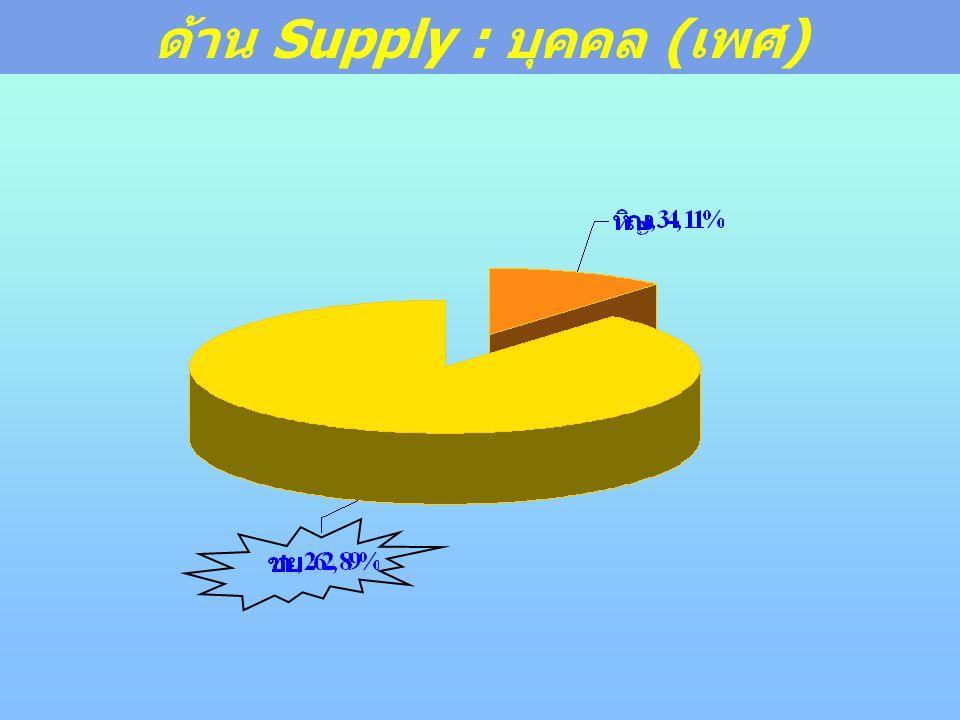 ด้าน Supply : บุคคล (เพศ)