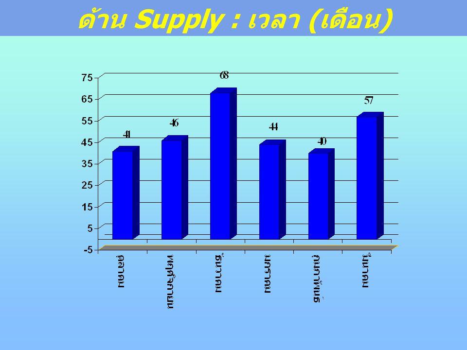 ด้าน Supply : เวลา (เดือน)