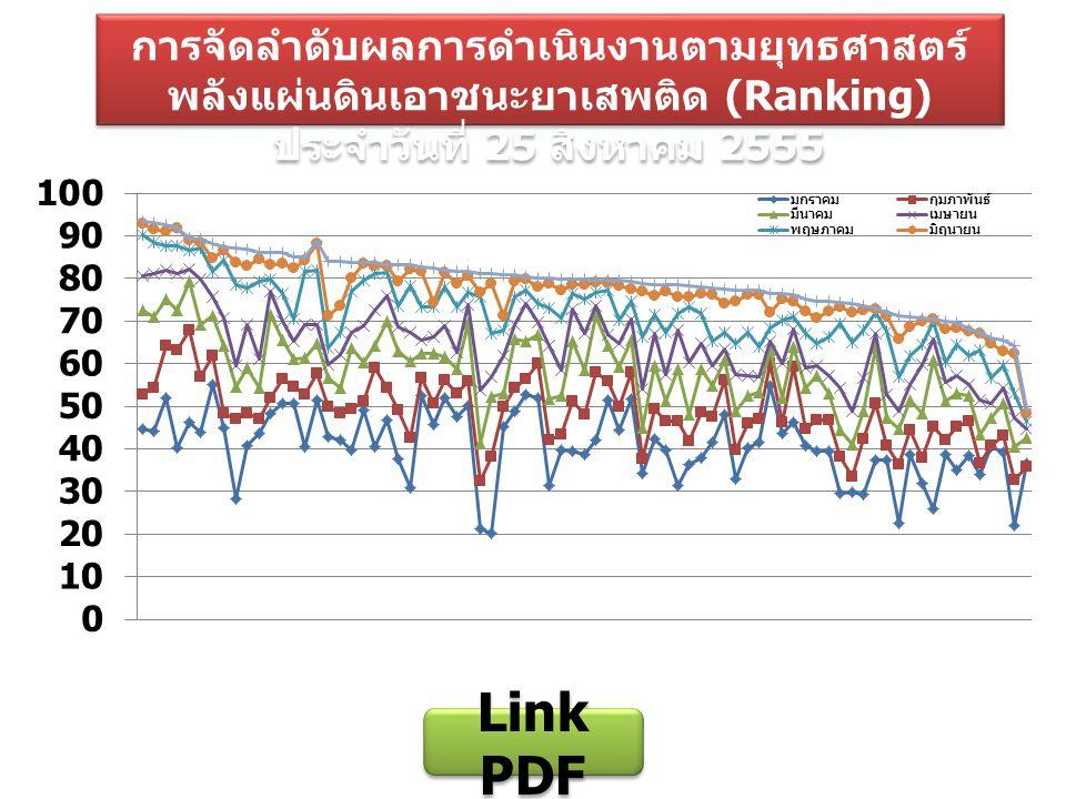 การจัดลำดับผลการดำเนินงานตามยุทธศาสตร์พลังแผ่นดินเอาชนะยาเสพติด (Ranking) ประจำวันที่ 25 สิงหาคม 2555