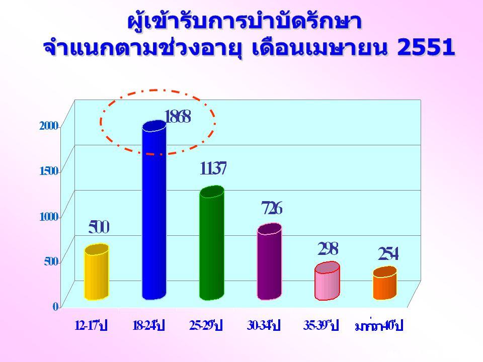ผู้เข้ารับการบำบัดรักษา จำแนกตามช่วงอายุ เดือนเมษายน 2551