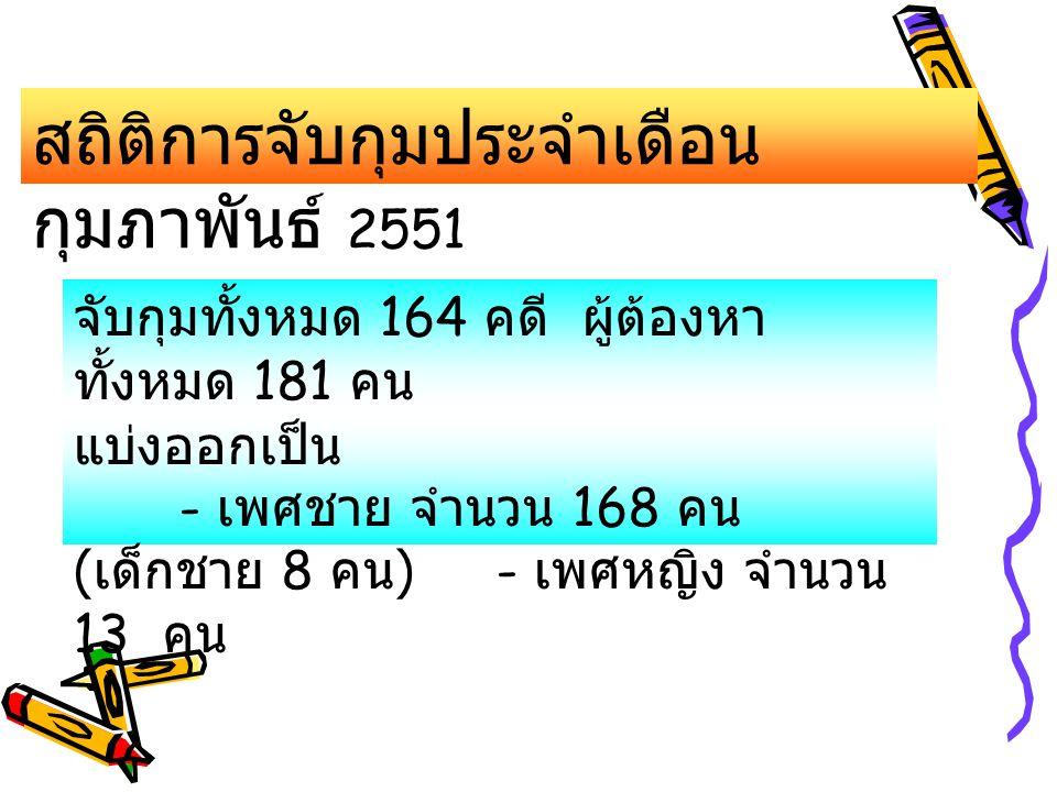 สถิติการจับกุมประจำเดือนกุมภาพันธ์ 2551