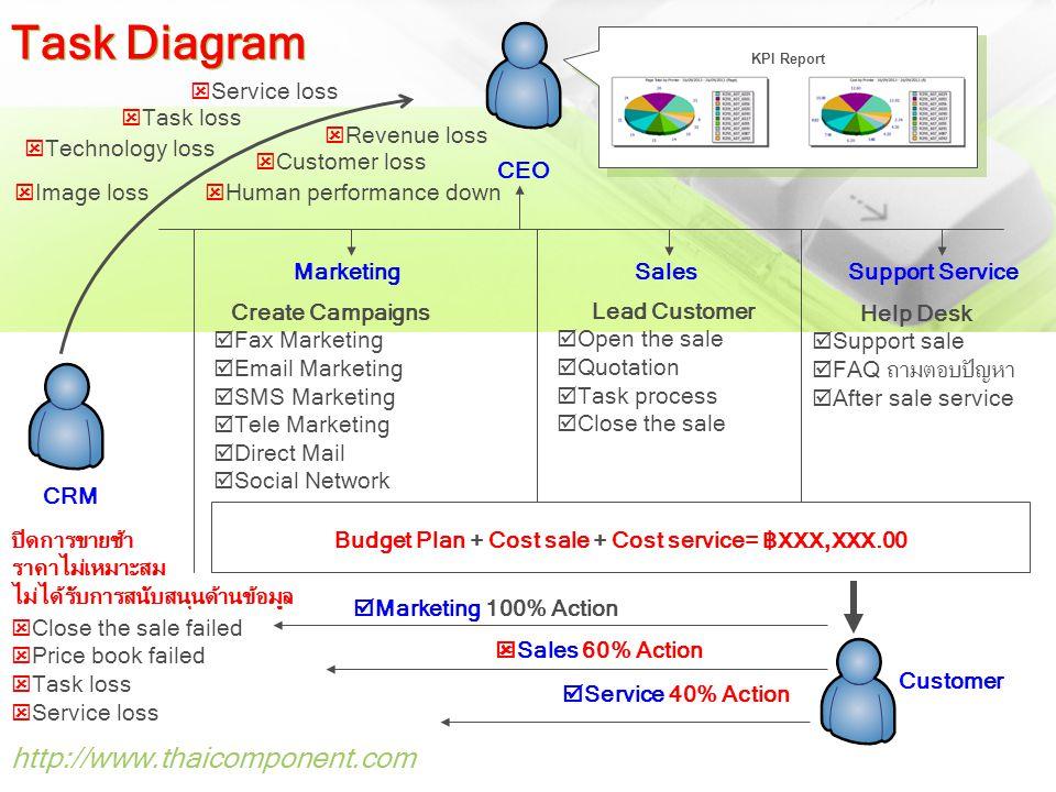 Budget Plan + Cost sale + Cost service= ฿xxx,xxx.00