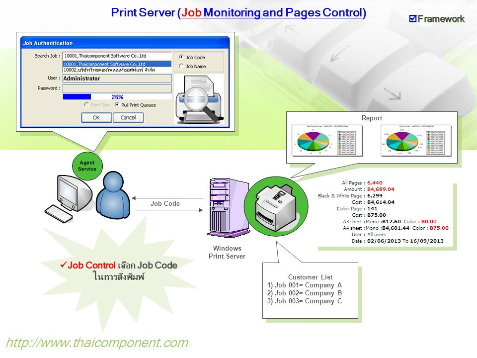 Print Server (Job Monitoring and Pages Control)