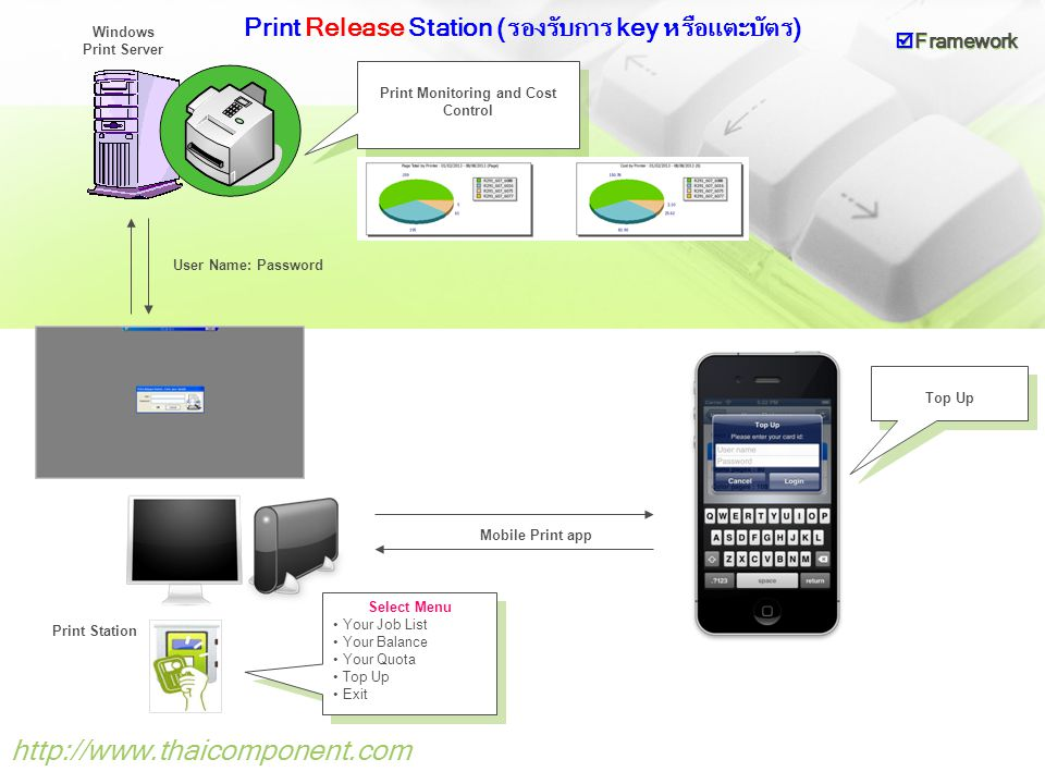 Print Release Station (รองรับการ key หรือแตะบัตร)