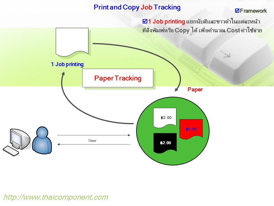 Print and Copy Job Tracking