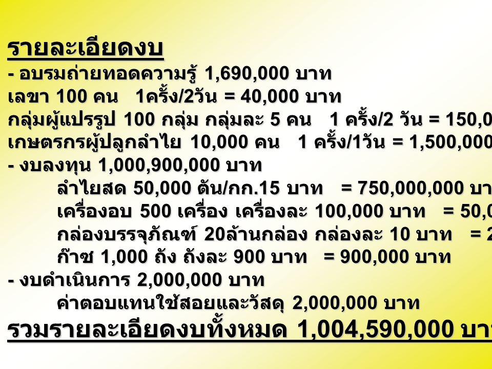 รวมรายละเอียดงบทั้งหมด 1,004,590,000 บาท