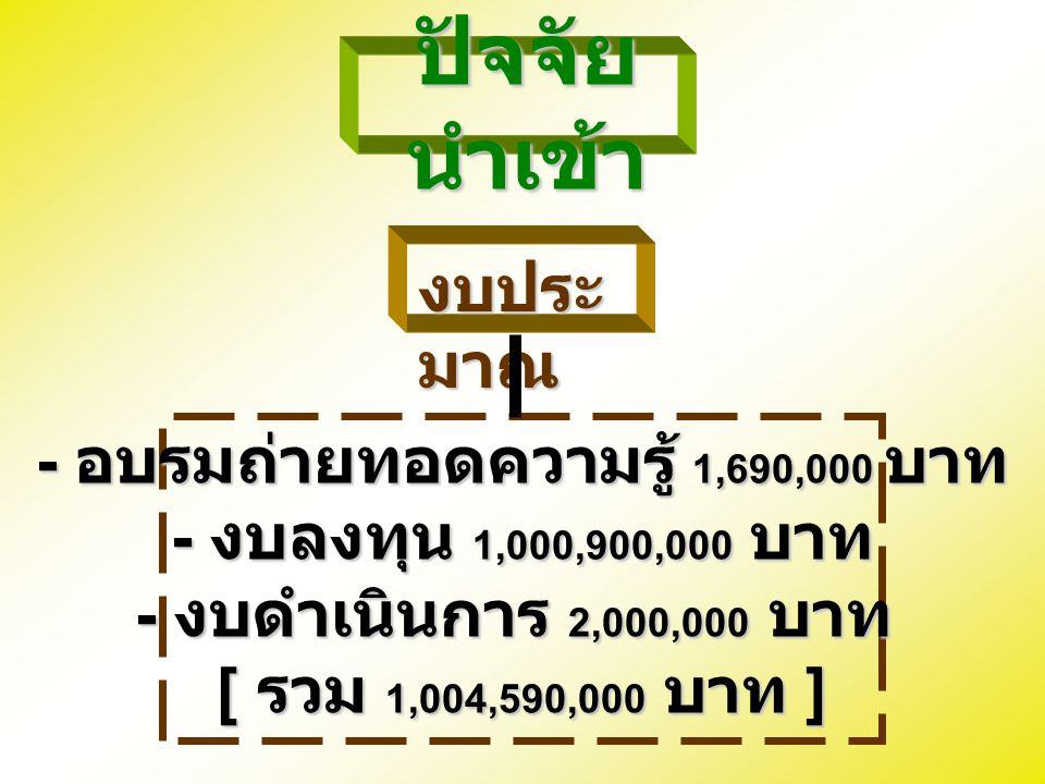 - อบรมถ่ายทอดความรู้ 1,690,000 บาท