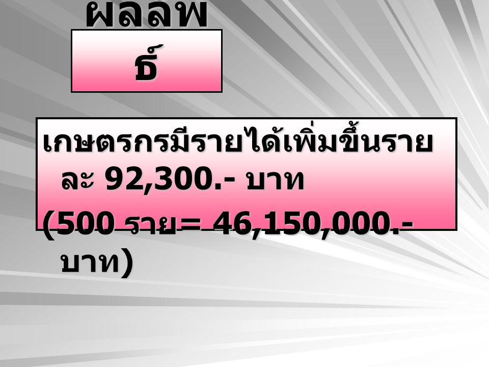 ผลลัพธ์ เกษตรกรมีรายได้เพิ่มขึ้นรายละ 92,300.- บาท