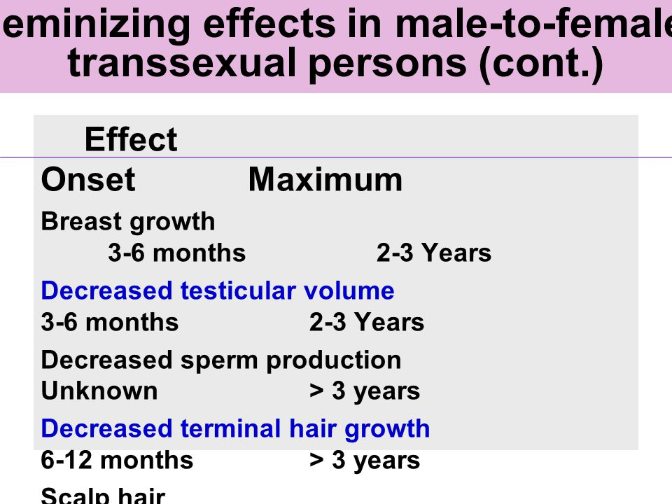 Feminizing effects in male-to-female transsexual persons (cont.)