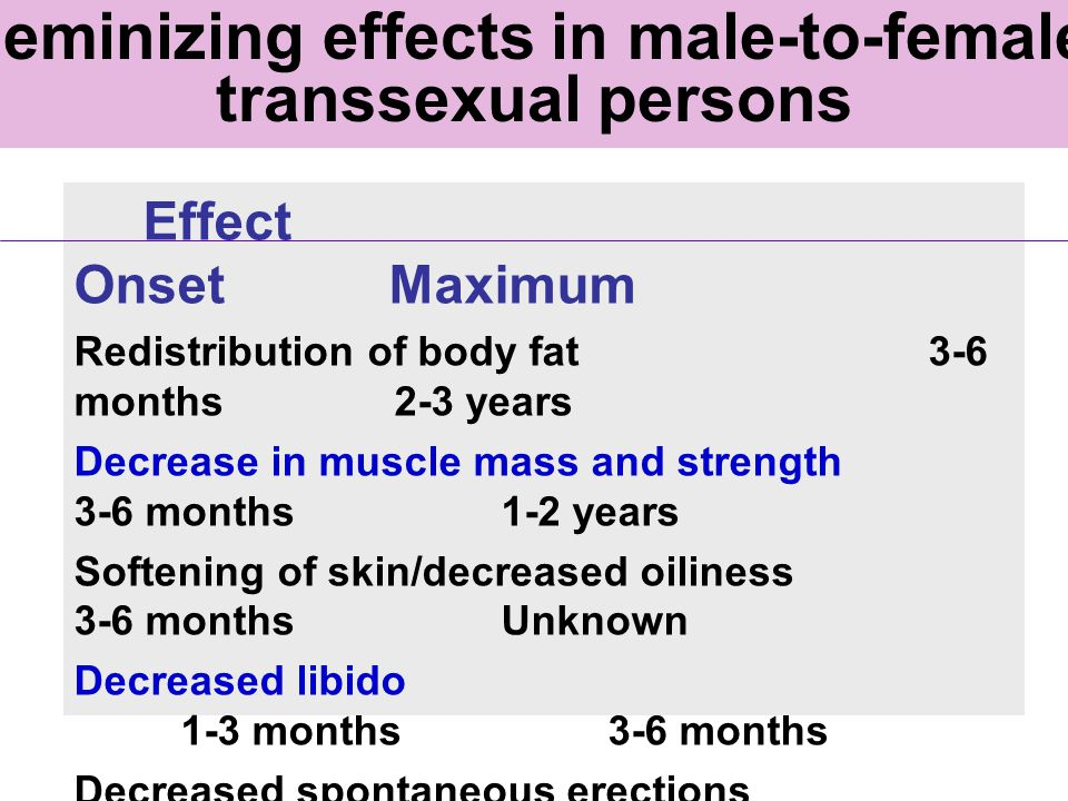Feminizing effects in male-to-female