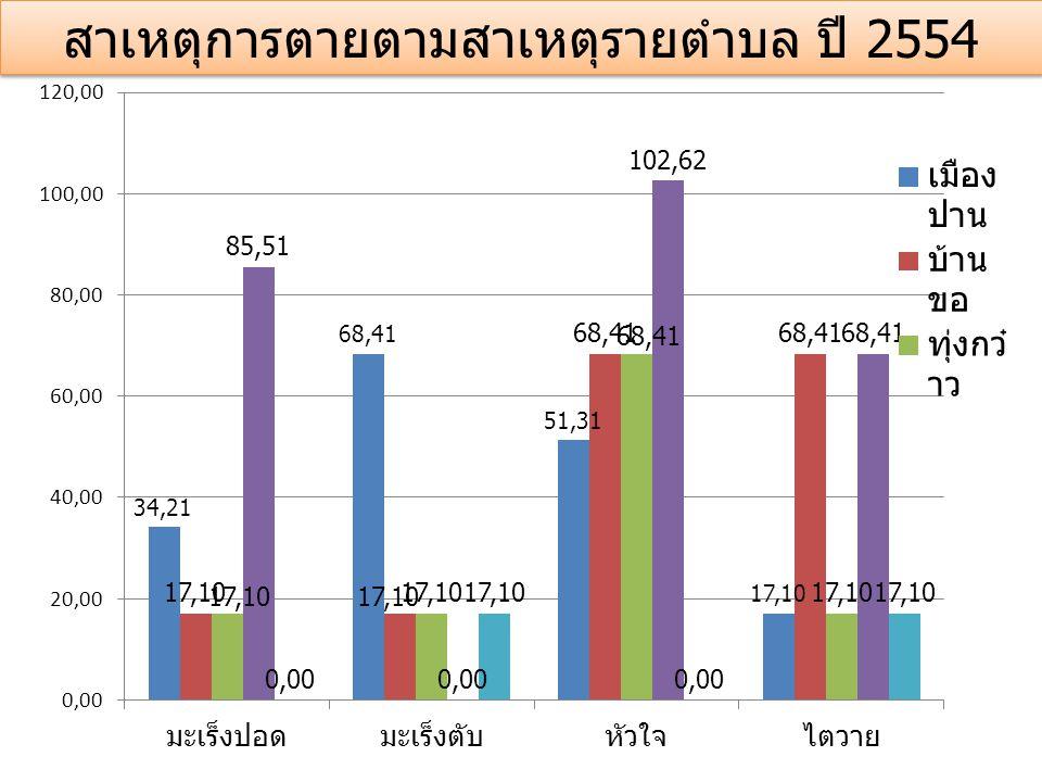 สาเหตุการตายตามสาเหตุรายตำบล ปี 2554