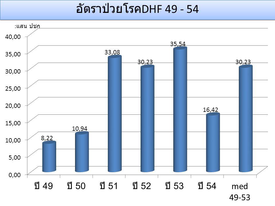 อัตราป่วยโรคDHF 49 - 54