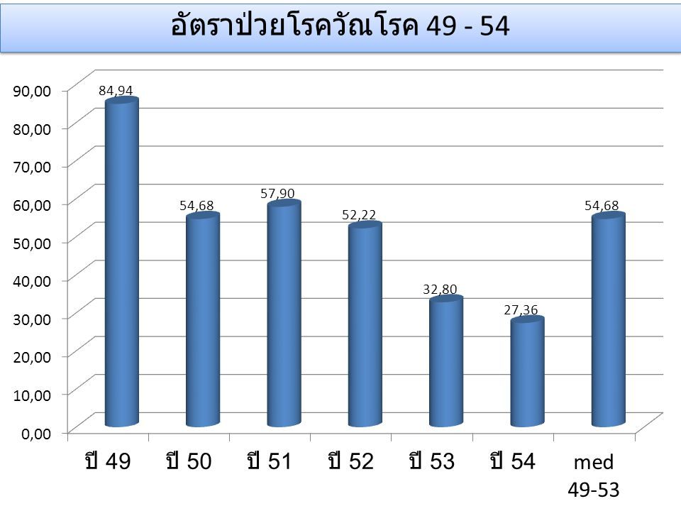 อัตราป่วยโรควัณโรค 49 - 54