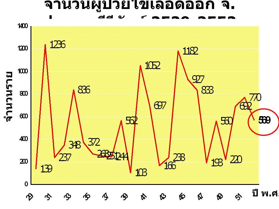 จำนวนผู้ป่วยไข้เลือดออก จ.ประจวบคีรีขันธ์ 2529-2552