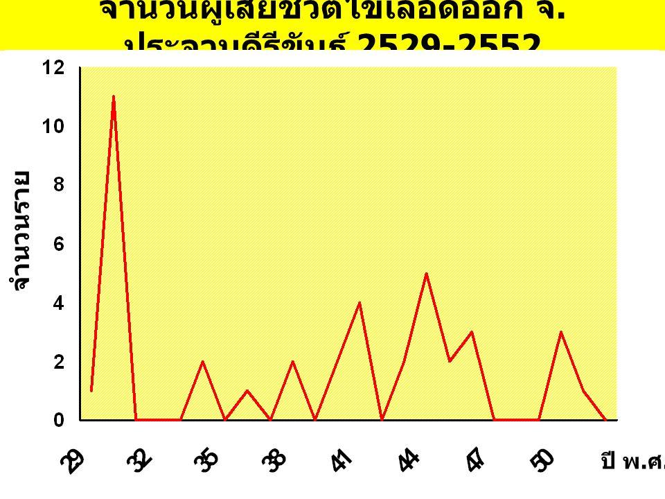 จำนวนผู้เสียชีวิตไข้เลือดออก จ.ประจวบคีรีขันธ์ 2529-2552