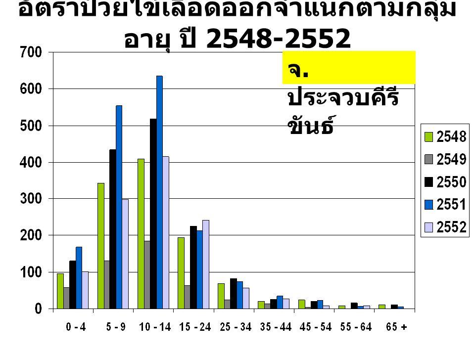 อัตราป่วยไข้เลือดออกจำแนกตามกลุ่มอายุ ปี 2548-2552