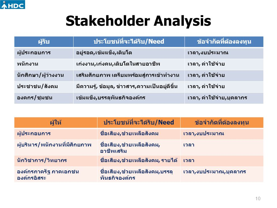 Stakeholder Analysis ผู้รับ ประโยชน์ที่จะได้รับ/Need