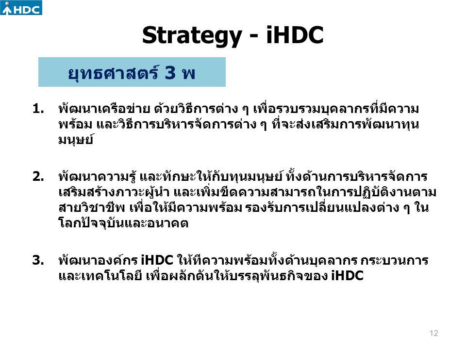 Strategy - iHDC ยุทธศาสตร์ 3 พ