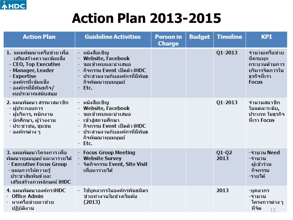 Action Plan 2013-2015 Action Plan Guideline Activities