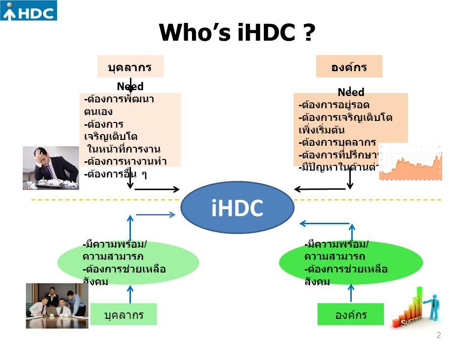 iHDC Who's iHDC บุคลากร องค์กร Need -ต้องการพัฒนาตนเอง