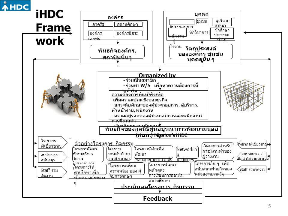 iHDC Framework Feedback บุคคล องค์กร วัตถุประสงค์