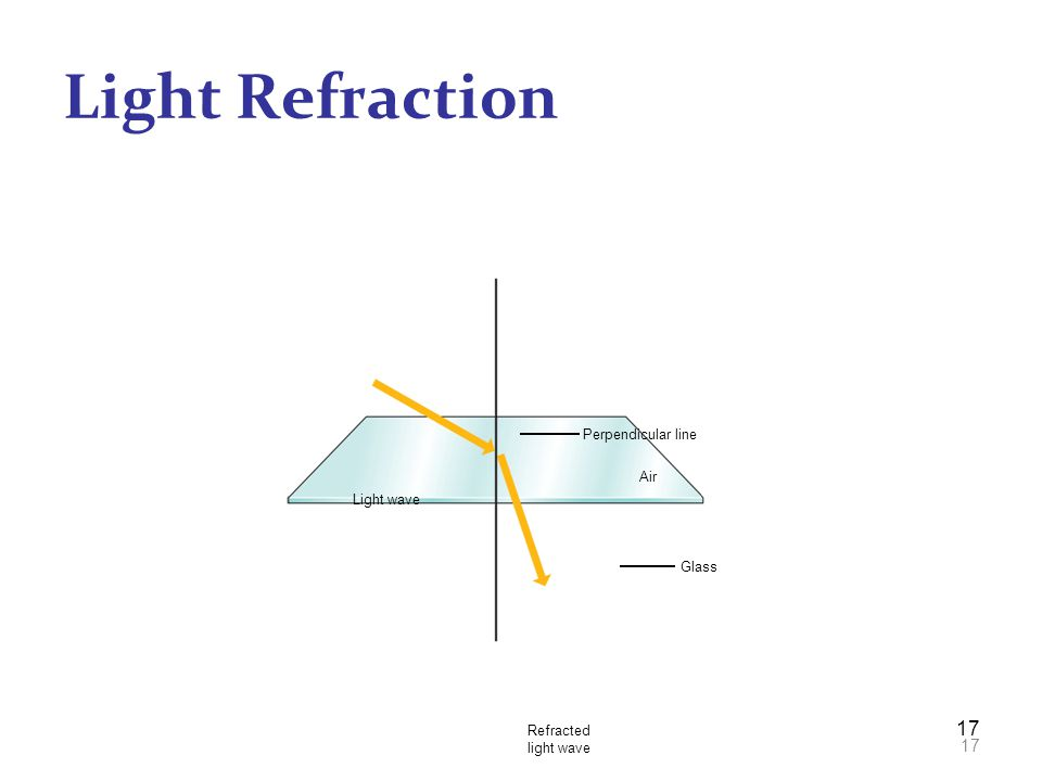 Light Refraction 17 Perpendicular line Air Light wave Glass Refracted