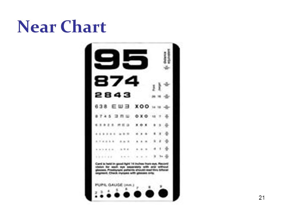 Near Chart