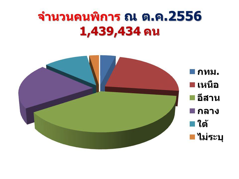 จำนวนคนพิการ 1,439,434 คน