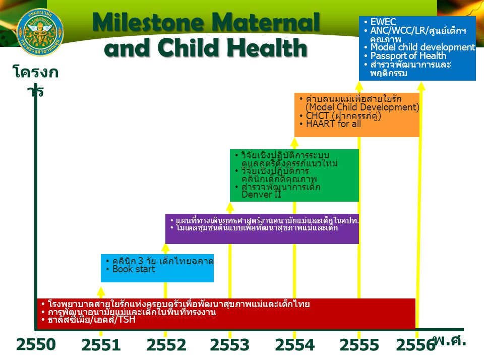 Milestone Maternal and Child Health