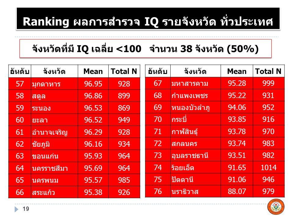 จังหวัดที่มี IQ เฉลี่ย <100 จำนวน 38 จังหวัด (50%)