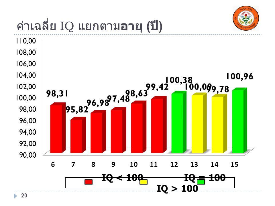 ค่าเฉลี่ย IQ แยกตามอายุ (ปี)
