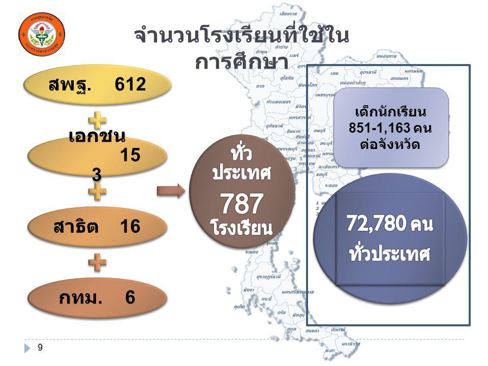 จำนวนโรงเรียนที่ใช้ในการศึกษา